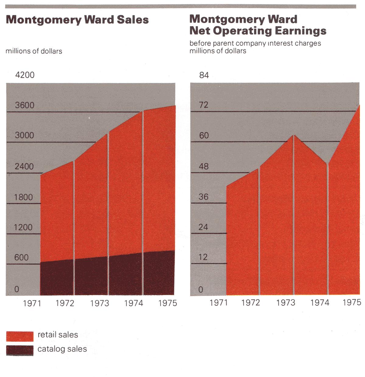 Montgomery ward sales slumping